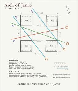 وضعیت طلوع خورشید در چارتاقی ژانوس ایتالیا