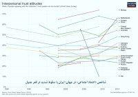 شاخص اعتماد در ایران و جهان